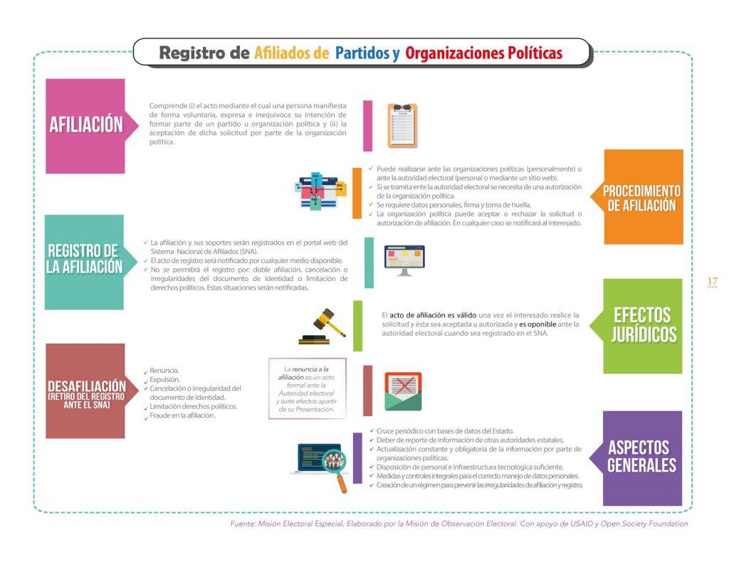 Libro Infografías Reforma Política y Electoral Misión Electoral Especial