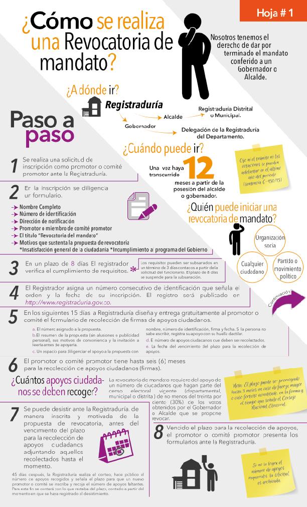 Infografía revocatoria de mandato Alcalde y/o Gobernador