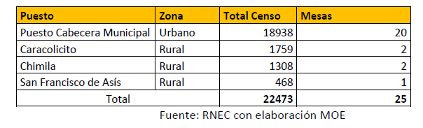 Censo electoral El Copey