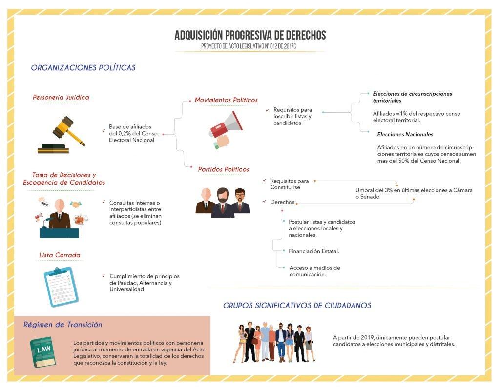 Infografía Adquisición Progresiva de Derechos