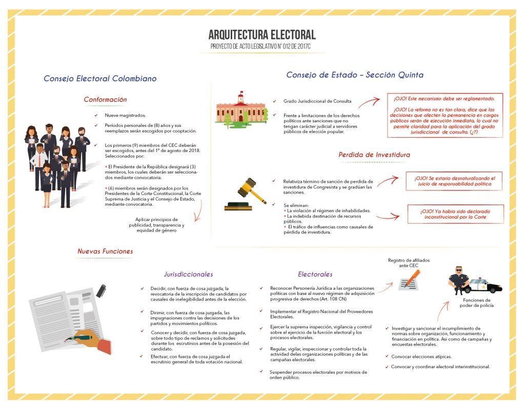 Infografía Arquitectura Electoral