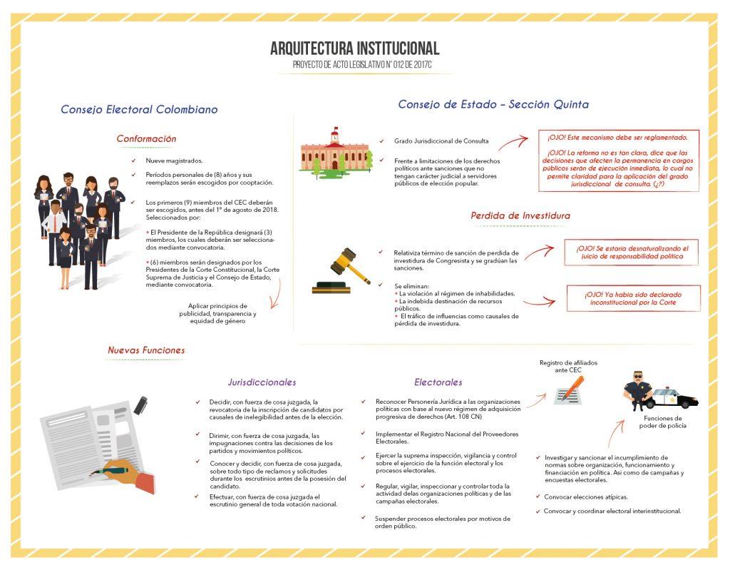 Infografía MOE Arquitectura Institucional
