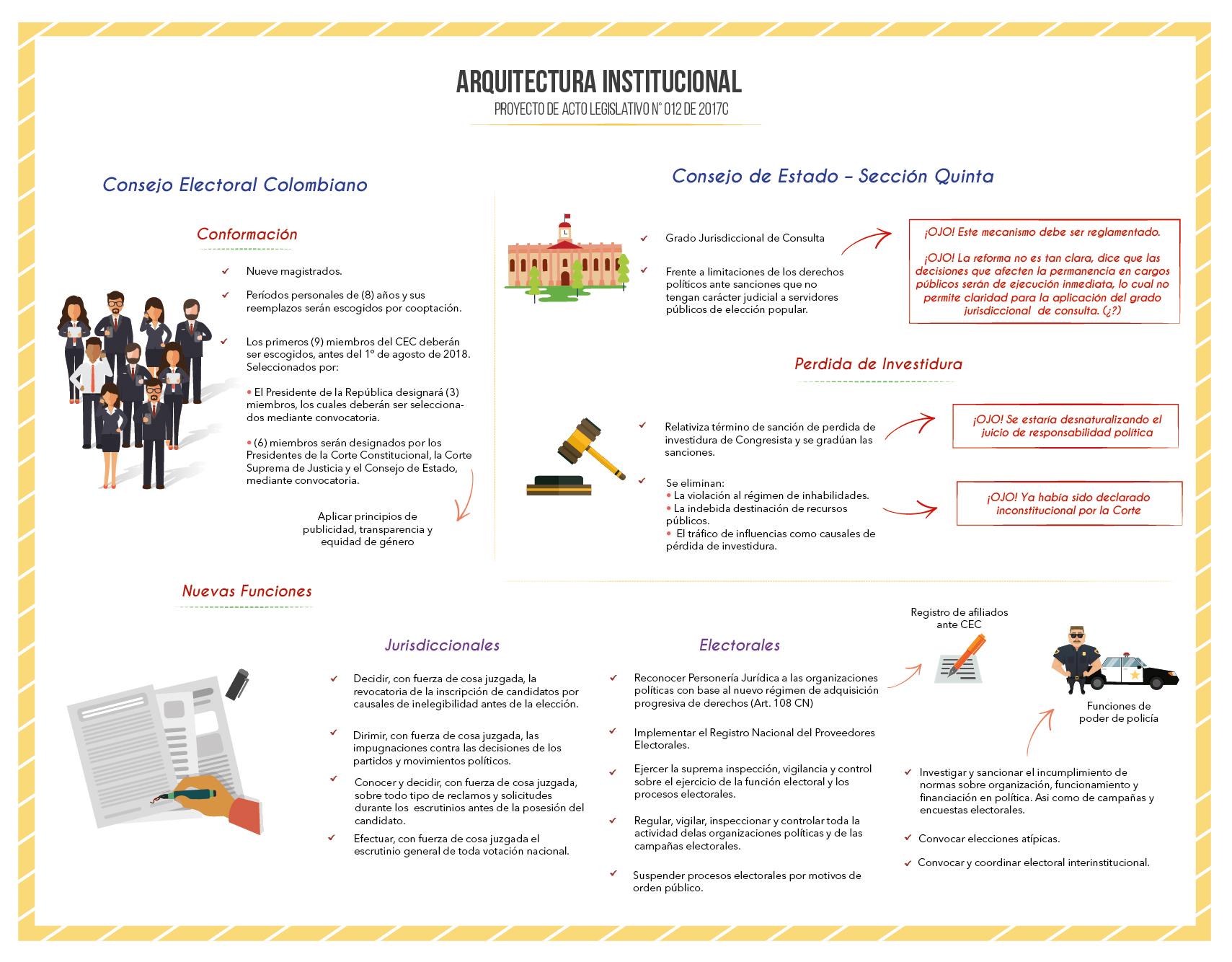 Infograf A Arquitectura Institucional 1 01 Moe Misi N