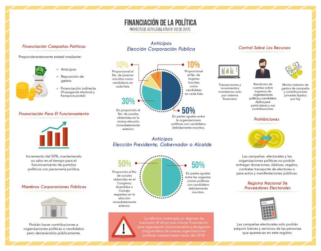 Infografía Financiación Política