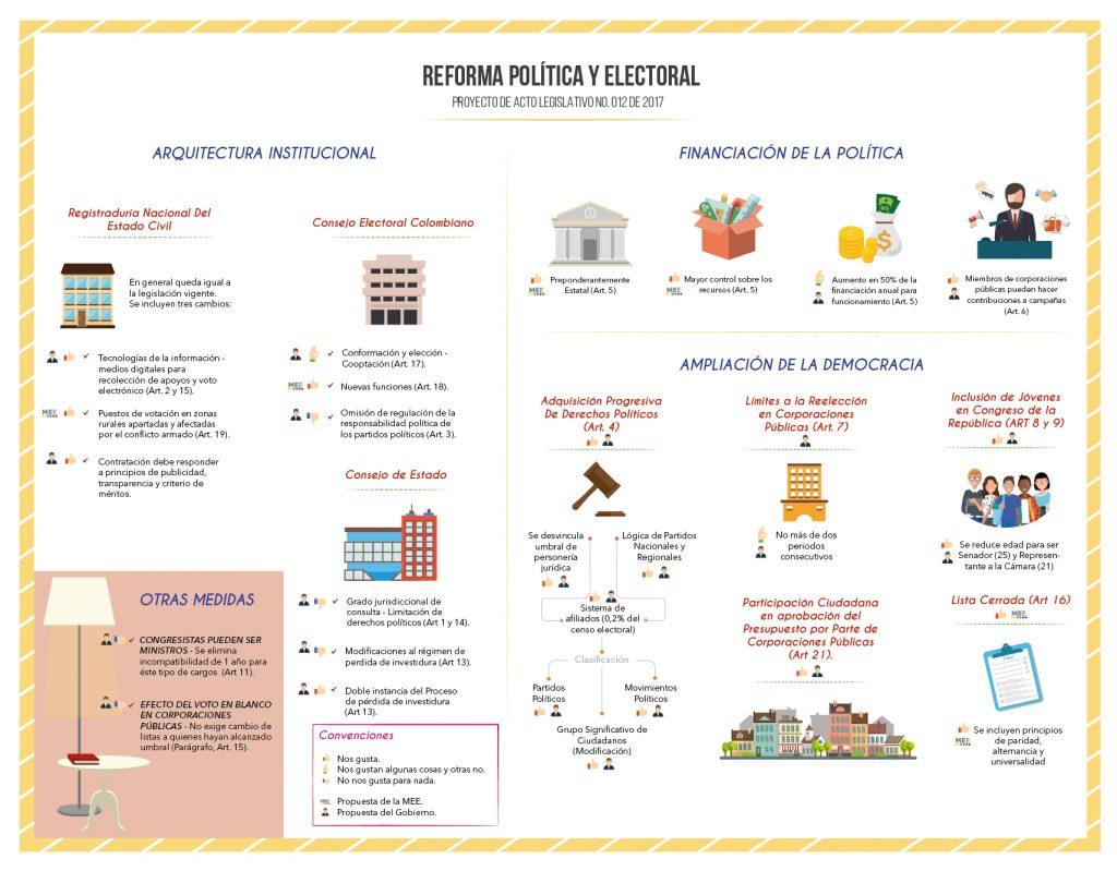 Infografía Reforma Política y Electoral-01