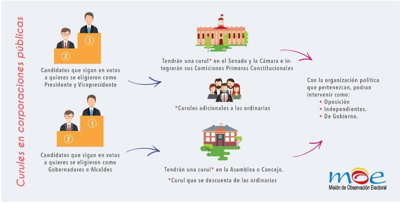 Estatuto de la Oposición en Colombia