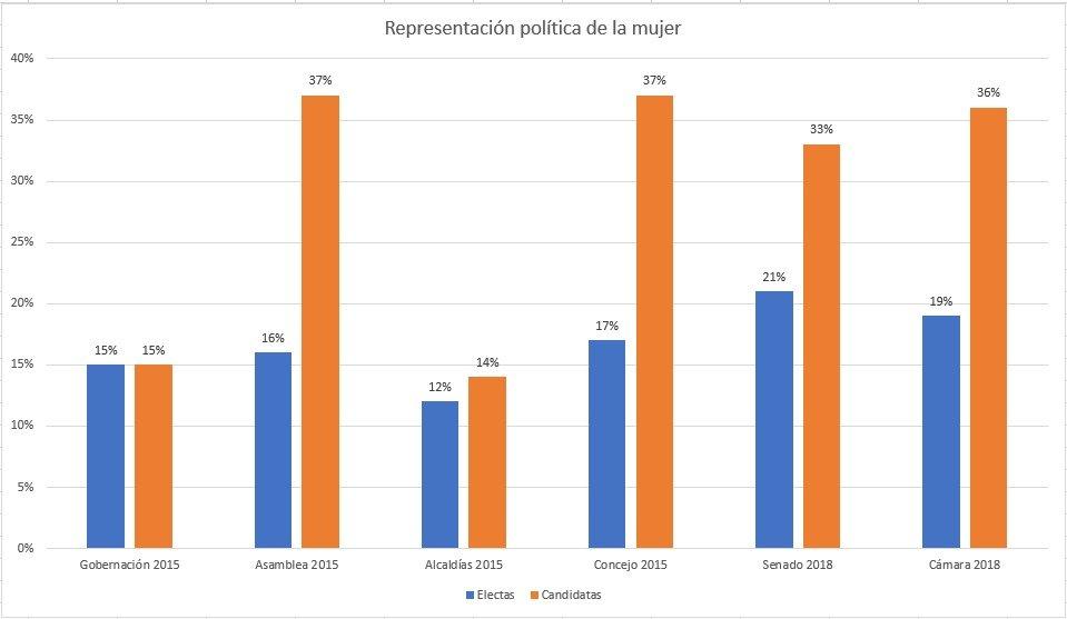Mujeres electas 2015 - MOE