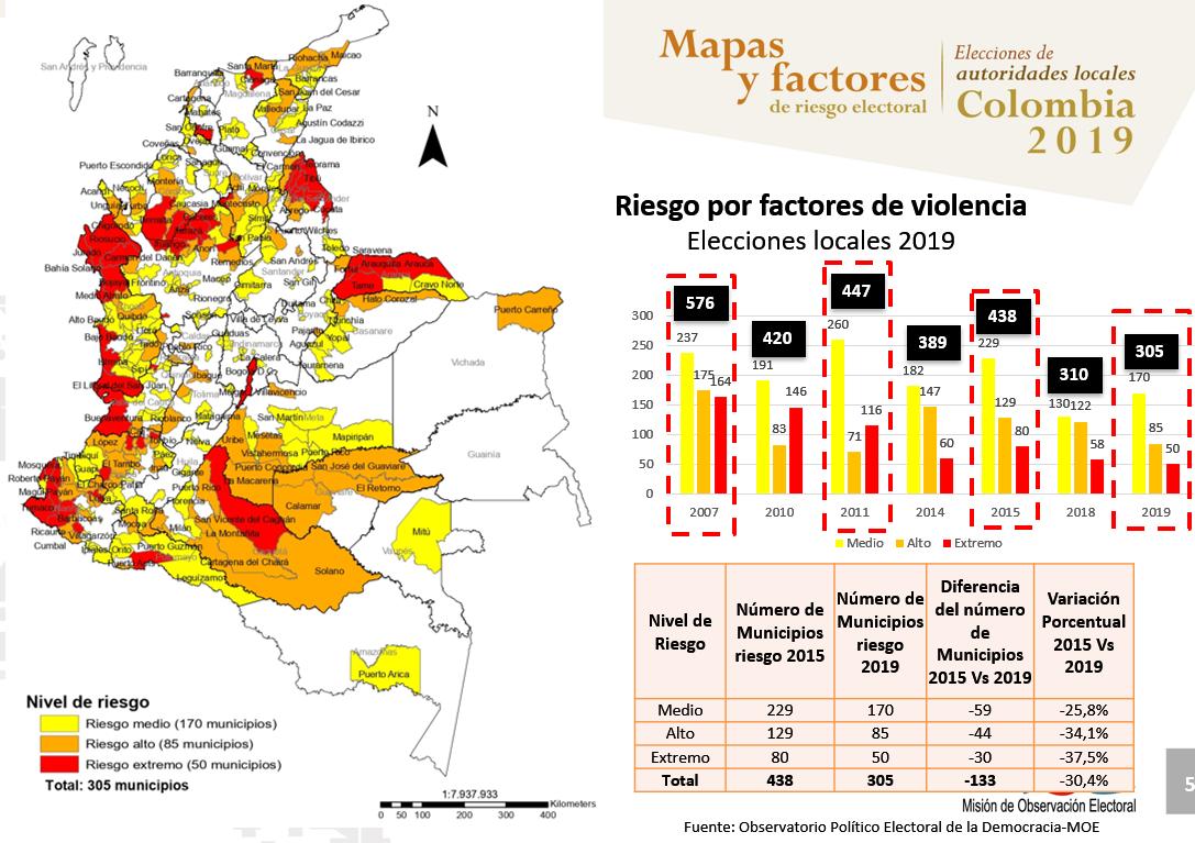 Mapa de Riesgo por Violencia 2019
