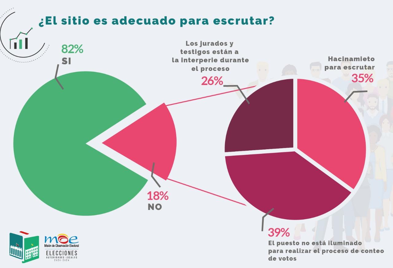 Estadísticas observación electoral