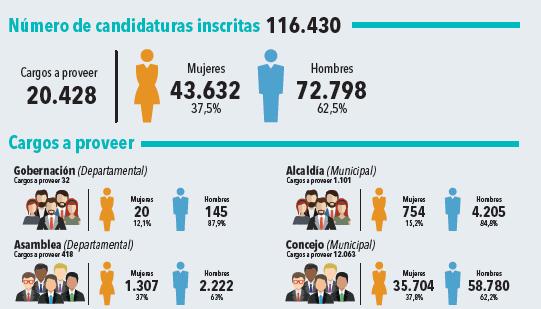 Datos Electorales 2019